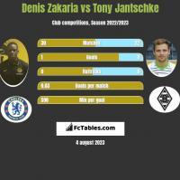 Denis Zakaria vs Tony Jantschke h2h player stats