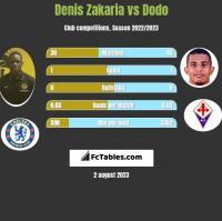 Denis Zakaria vs Dodo h2h player stats