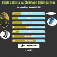 Denis Zakaria vs Christoph Baumgartner h2h player stats