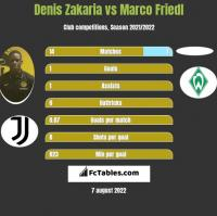 Denis Zakaria vs Marco Friedl h2h player stats
