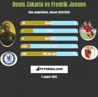 Denis Zakaria vs Fredrik Jensen h2h player stats