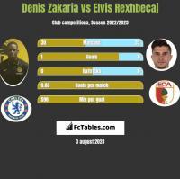 Denis Zakaria vs Elvis Rexhbecaj h2h player stats