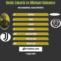 Denis Zakaria vs Michael Cuisance h2h player stats