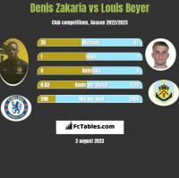 Denis Zakaria vs Louis Beyer h2h player stats
