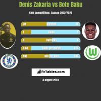 Denis Zakaria vs Bote Baku h2h player stats