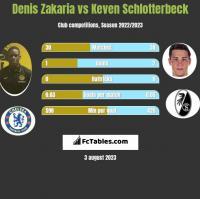 Denis Zakaria vs Keven Schlotterbeck h2h player stats