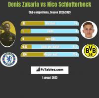 Denis Zakaria vs Nico Schlotterbeck h2h player stats