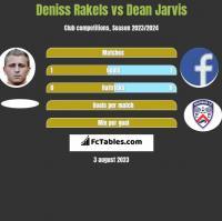 Deniss Rakels vs Dean Jarvis h2h player stats