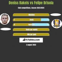 Deniss Rakels vs Felipe Brisola h2h player stats
