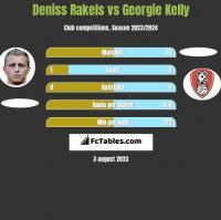 Deniss Rakels vs Georgie Kelly h2h player stats