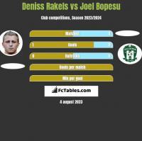 Deniss Rakels vs Joel Bopesu h2h player stats