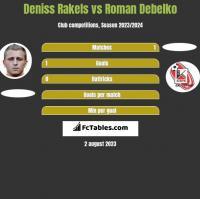 Deniss Rakels vs Roman Debelko h2h player stats