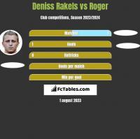 Deniss Rakels vs Roger h2h player stats