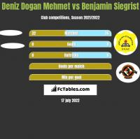 Deniz Dogan Mehmet vs Benjamin Siegrist h2h player stats