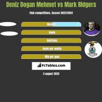 Deniz Dogan Mehmet vs Mark Ridgers h2h player stats