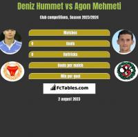 Deniz Hummet vs Agon Mehmeti h2h player stats