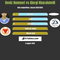 Deniz Hummet vs Giorgi Kharaishvili h2h player stats