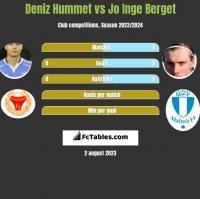 Deniz Hummet vs Jo Inge Berget h2h player stats