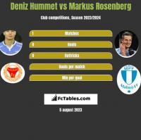 Deniz Hummet vs Markus Rosenberg h2h player stats