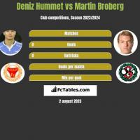 Deniz Hummet vs Martin Broberg h2h player stats