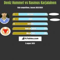 Deniz Hummet vs Rasmus Karjalainen h2h player stats
