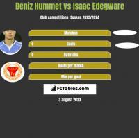Deniz Hummet vs Isaac Edegware h2h player stats