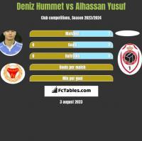 Deniz Hummet vs Alhassan Yusuf h2h player stats