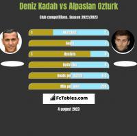Deniz Kadah vs Alpaslan Ozturk h2h player stats