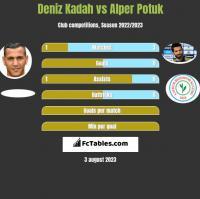Deniz Kadah vs Alper Potuk h2h player stats