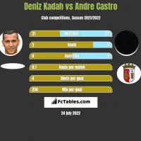 Deniz Kadah vs Andre Castro h2h player stats