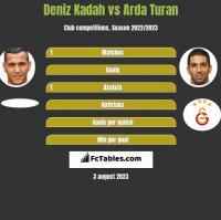 Deniz Kadah vs Arda Turan h2h player stats