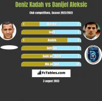 Deniz Kadah vs Danijel Aleksic h2h player stats