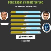 Deniz Kadah vs Deniz Tueruec h2h player stats
