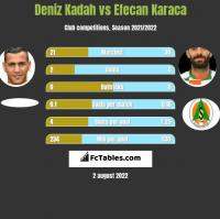 Deniz Kadah vs Efecan Karaca h2h player stats