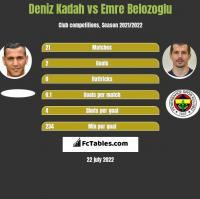 Deniz Kadah vs Emre Belozoglu h2h player stats