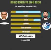 Deniz Kadah vs Eren Tozlu h2h player stats