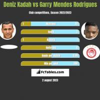 Deniz Kadah vs Garry Mendes Rodrigues h2h player stats
