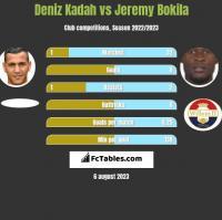 Deniz Kadah vs Jeremy Bokila h2h player stats