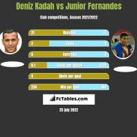 Deniz Kadah vs Junior Fernandes h2h player stats