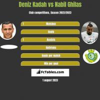 Deniz Kadah vs Nabil Ghilas h2h player stats