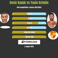 Deniz Kadah vs Yasin Oztekin h2h player stats