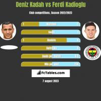 Deniz Kadah vs Ferdi Kadioglu h2h player stats