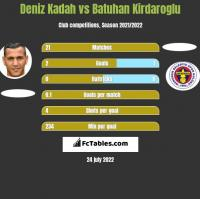 Deniz Kadah vs Batuhan Kirdaroglu h2h player stats