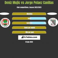 Deniz Mujic vs Jorge Pelaez Canillas h2h player stats