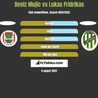 Deniz Mujic vs Lukas Fridrikas h2h player stats