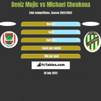 Deniz Mujic vs Michael Cheukoua h2h player stats