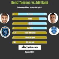 Deniz Tueruec vs Adil Rami h2h player stats
