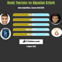 Deniz Tueruec vs Alpaslan Ozturk h2h player stats