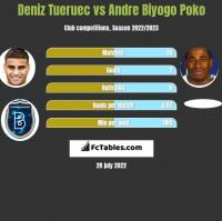 Deniz Tueruec vs Andre Biyogo Poko h2h player stats