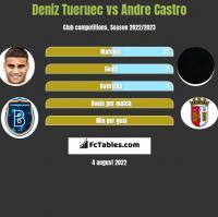 Deniz Tueruec vs Andre Castro h2h player stats